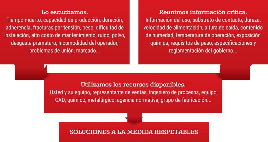 Team Chart Spanish